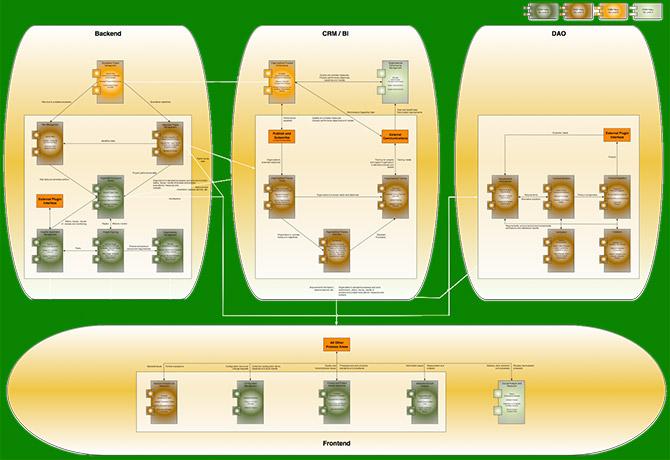 طراحی معماری نرم افزار مبتنی بر سبک