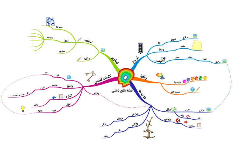 نقشه ذهنی و کاربردهای آن – قسمت ۱