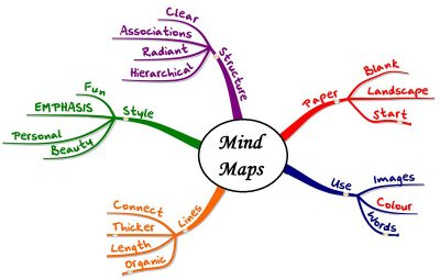 How_to_use_Mind_Maps