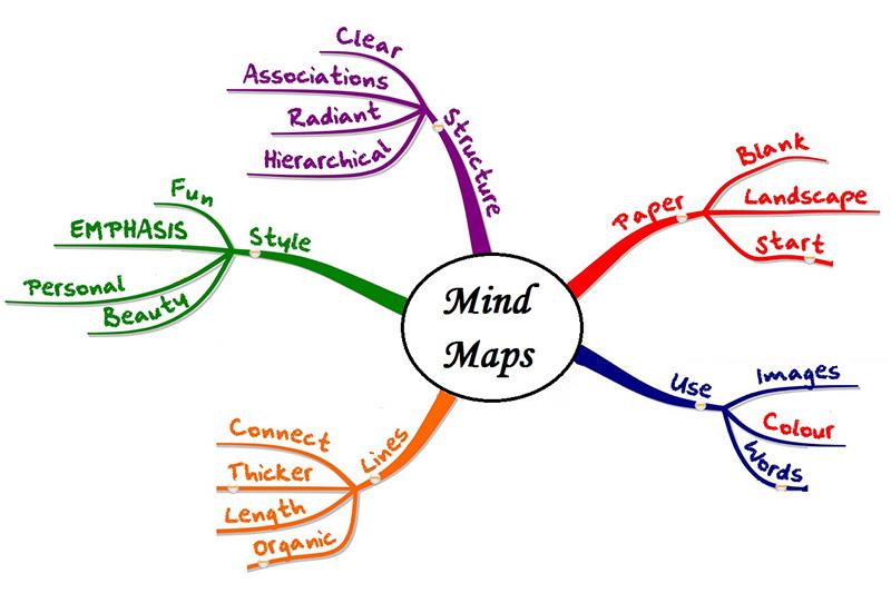 نقشه ذهنی و کاربردهای آن – ۲